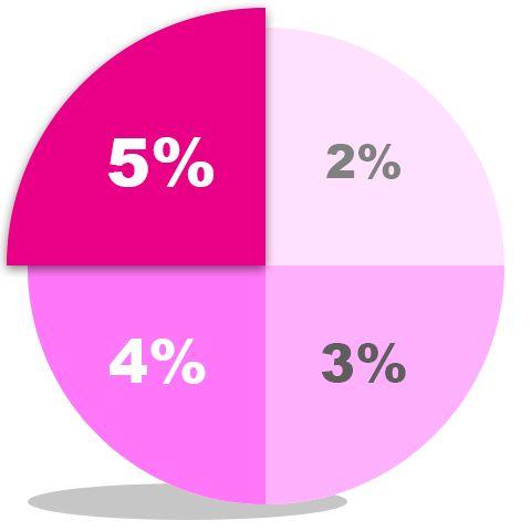 Скидка от суммы заказа от 2% до 5%